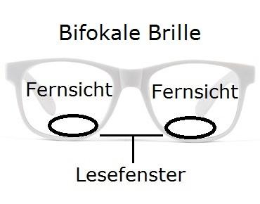 Bifokale Sportbrille Beschreibung